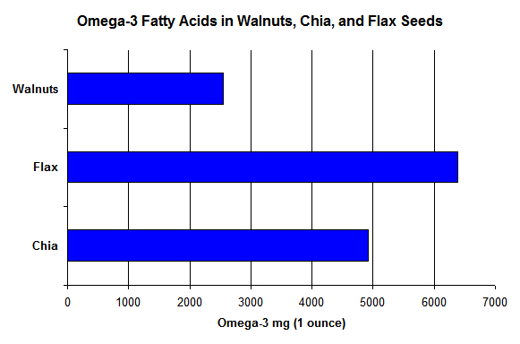Omega3ChiaFlax