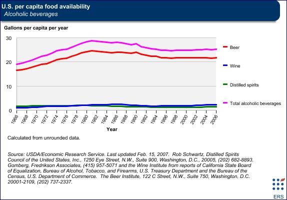 FoodAvailabilityWineBeer