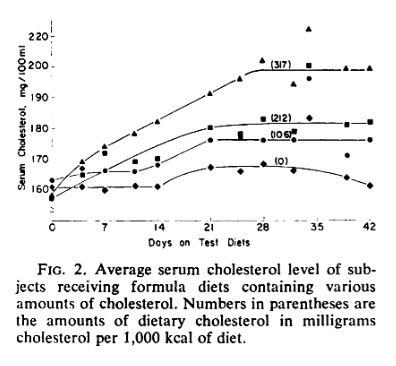 CholesterolDietarySerum