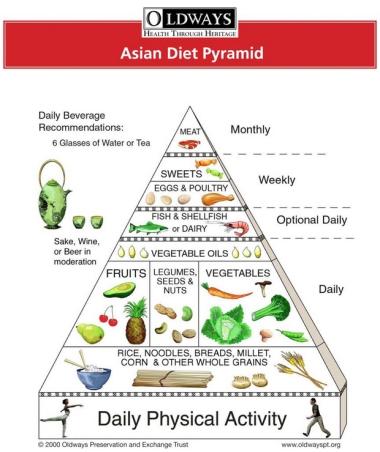 Low Fat Diet Foods To Eat