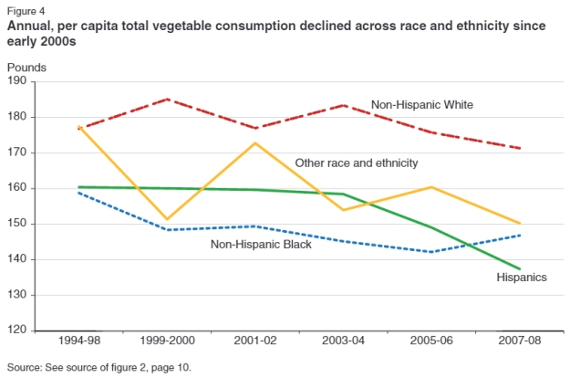 USDAVegConsumption1994to2008