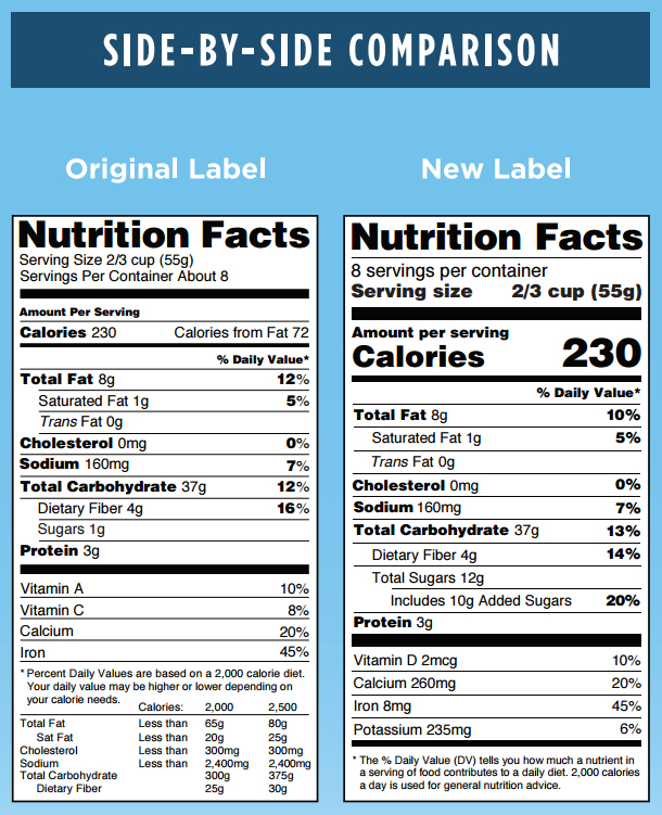 NewNutritionFactsLabel