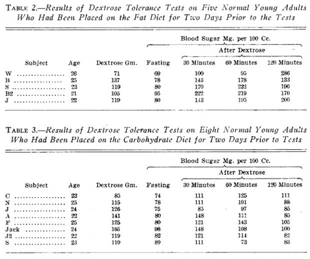 BloodGlucose1927
