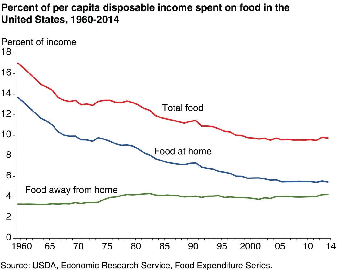 Blue apron growth - The Share Of Income Spent On Total Food Began To Flatten In 2000 As Inflation Adjusted Incomes For Many Americans Have Stagnated Or Fallen Over The Last